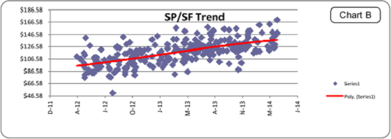 Portland Appraisal 1004MC Price Per SF Trend Graph