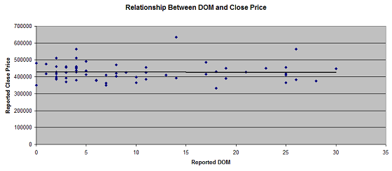 Portland Appraisal Relationship Between DOM and Price Under 30 Days