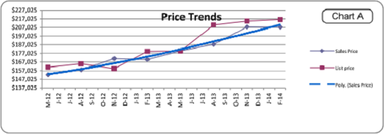 Portland Appraiser 1004MC Price Trends Graph
