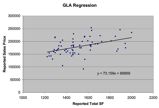 Portland Appraiser Statistical Regression